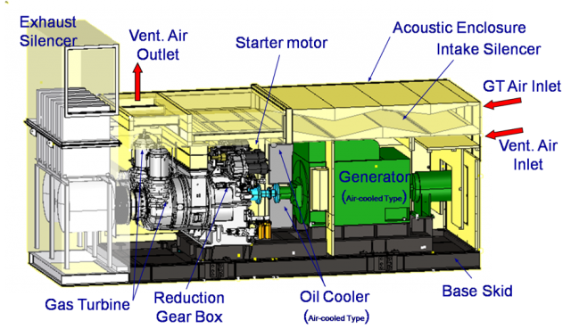 Gas Turbines Oc Power Generation