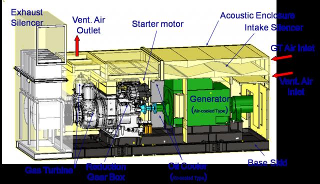 Prime Power Generator Natural Gas
